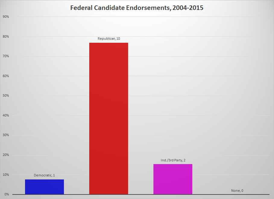 Federal Candidates