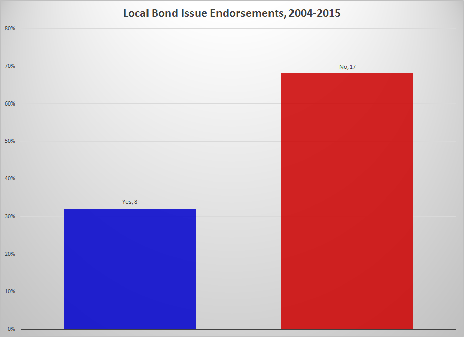 Local Bond Issues