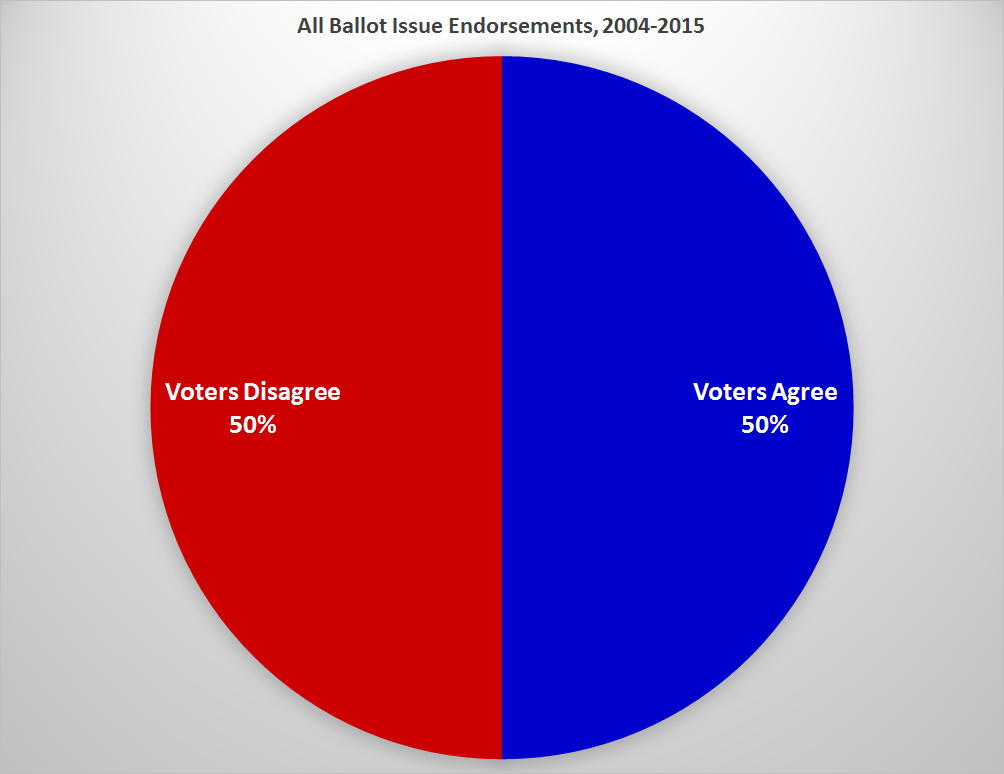 Voter Agreement (Issues)